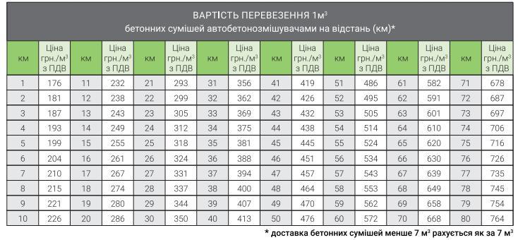 Заказ бетона в 1 м3 керамзитобетон плотностью 900